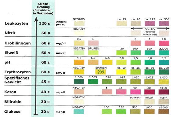 easystrips MT 10 - Hunde Urin-Test Ablesekarte